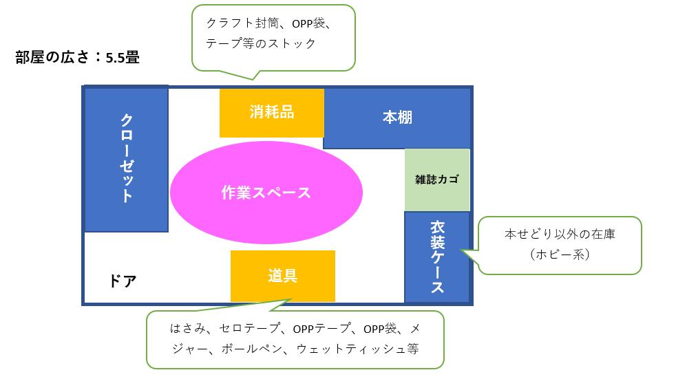 作業スペースの図