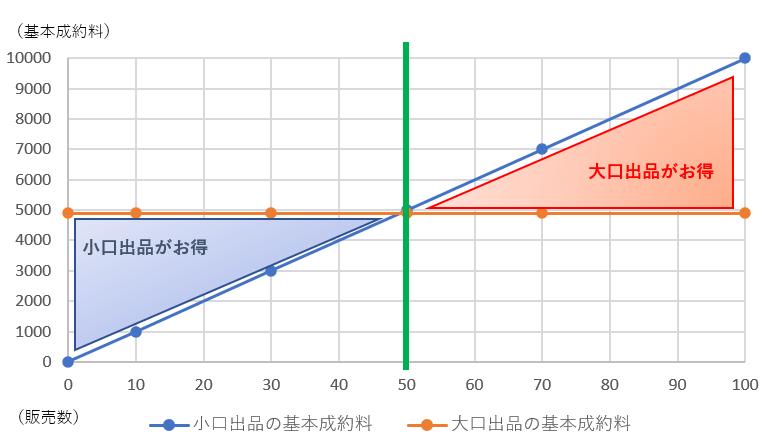 大口出品と小口出品の手数料の推移