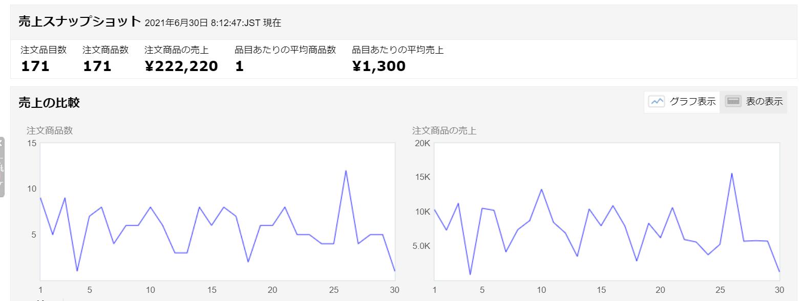 amazon2021年6月売上実績